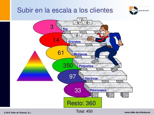 Subir en la escala a los clientes                                  3    Top                                  14         Gr...