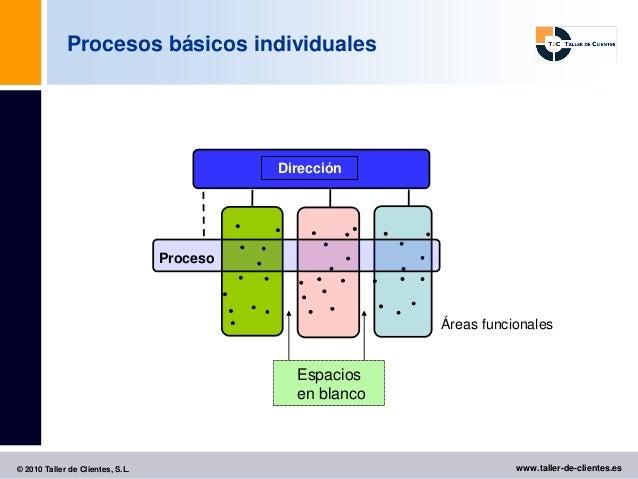 Procesos básicos individuales                                                     Dirección                               ...