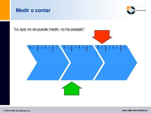 """Medir o contar          """"Lo que no se puede medir, no ha pasado""""© 2010 Taller de Clientes, S.L.                      www.t..."""