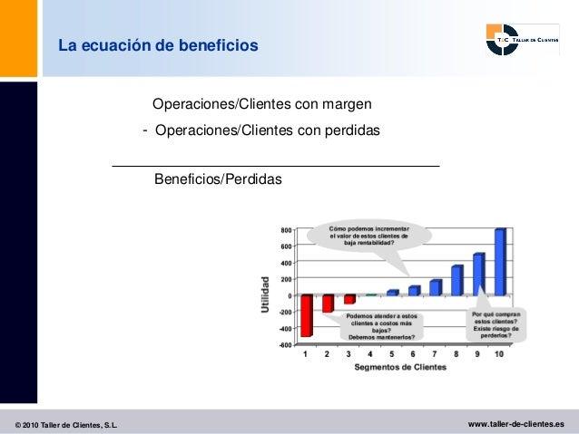 La ecuación de beneficios                                   Operaciones/Clientes con margen                               ...