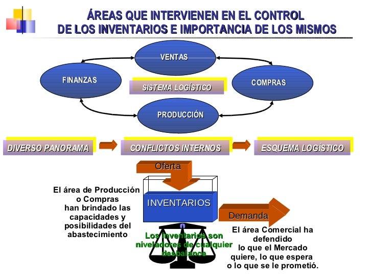 ÁREAS QUE INTERVIENEN EN EL CONTROL  DE LOS INVENTARIOS E IMPORTANCIA DE LOS MISMOS DIVERSO PANORAMA CONFLICTOS INTERNOS E...