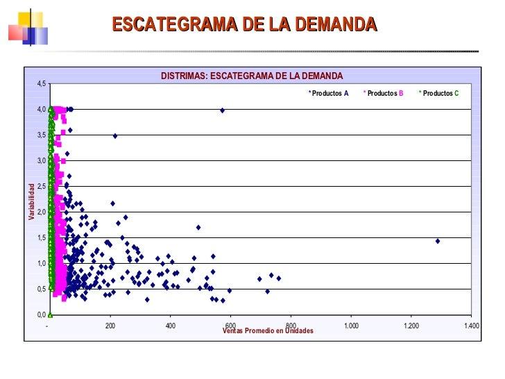 ESCATEGRAMA DE LA DEMANDA