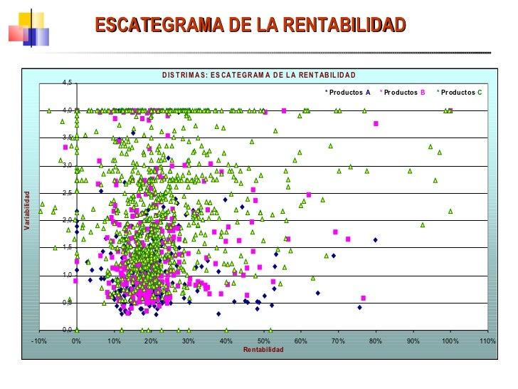 ESCATEGRAMA DE LA RENTABILIDAD