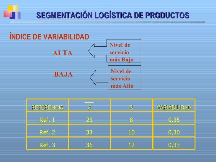 SEGMENTACIÓN LOGÍSTICA DE PRODUCTOS Í NDICE DE VARIABILIDAD ALTA BAJA Nivel de servicio  m á s Alto Nivel de servicio  m á...