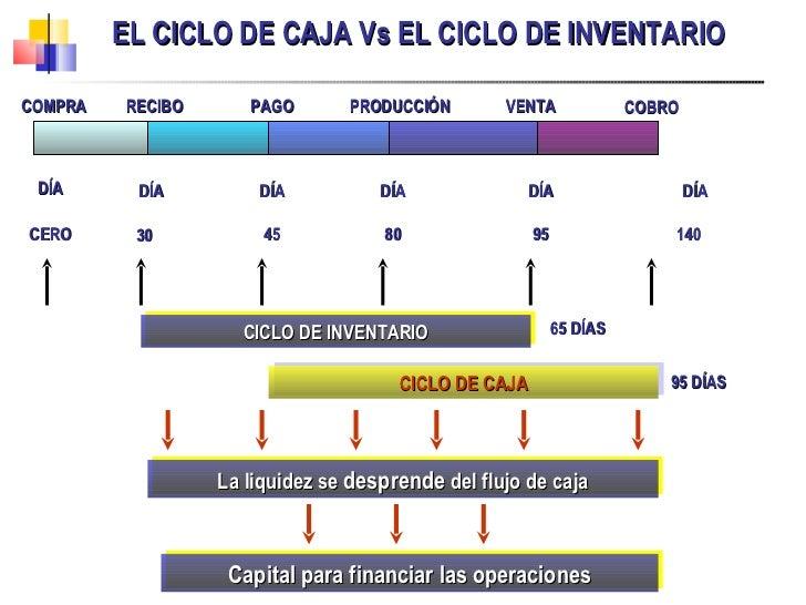 EL CICLO DE CAJA Vs EL CICLO DE INVENTARIO  Capital para financiar las operaciones COMPRA DÍA CERO RECIBO DÍA 30 PAGO DÍA ...