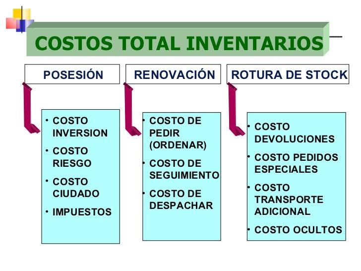 COSTOS TOTAL INVENTARIOS <ul><li>COSTO INVERSION </li></ul><ul><li>COSTO RIESGO </li></ul><ul><li>COSTO CIUDADO </li></ul>...