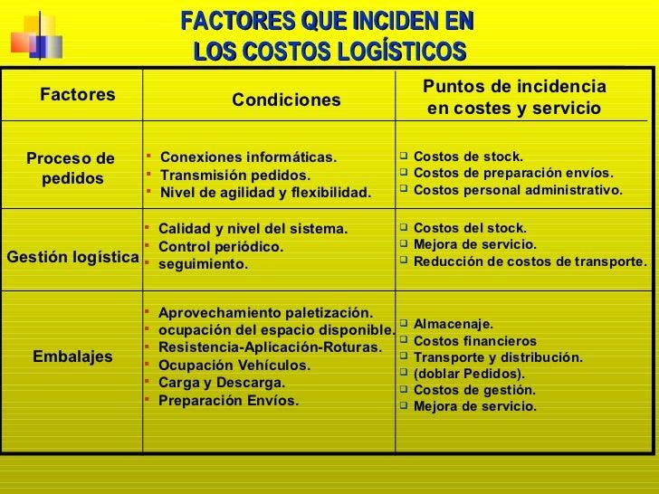 FACTORES QUE INCIDEN EN  LOS COSTOS LOGÍSTICOS Factores Condiciones Puntos de incidencia en costes y servicio Proceso de  ...