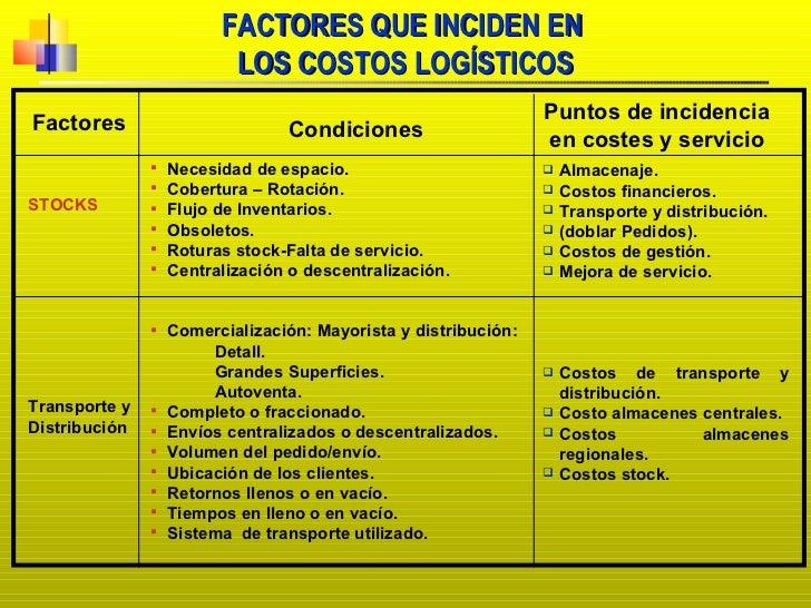 FACTORES QUE INCIDEN EN  LOS COSTOS LOGÍSTICOS Factores Condiciones Puntos de incidencia en costes y servicio STOCKS Trans...