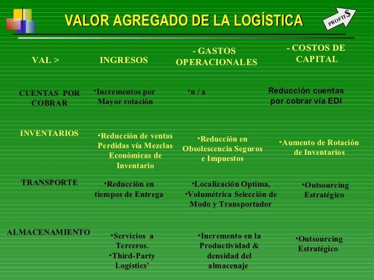 VALOR AGREGADO DE LA LOGÍSTICA CUENTAS  POR COBRAR INVENTARIOS TRANSPORTE ALMACENAMIENTO  <ul><li>Incrementos por </li></u...