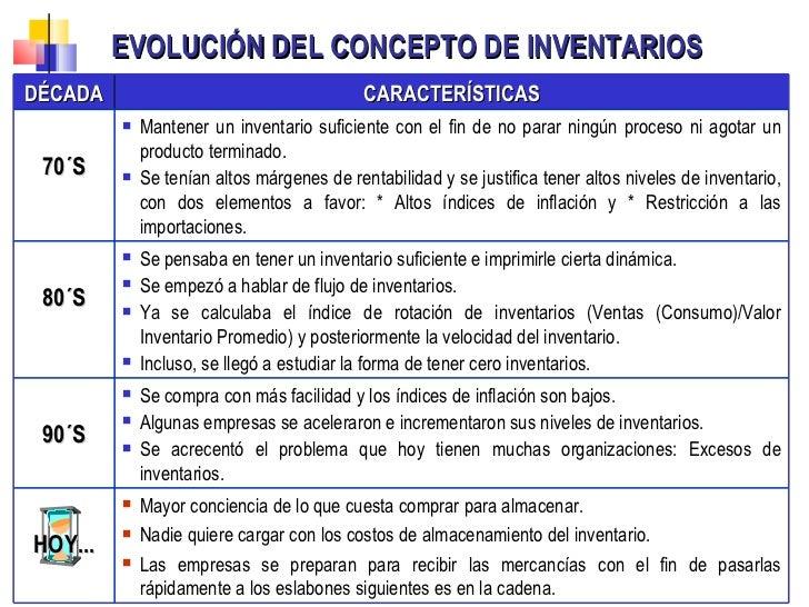EVOLUCIÓN DEL CONCEPTO DE INVENTARIOS  DÉCADA CARACTERÍSTICAS 70´S <ul><li>Mantener un inventario suficiente con el fin de...