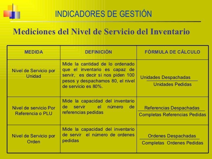 INDICADORES DE GESTIÓN Mediciones del Nivel de Servicio del Inventario MEDIDA DEFINICIÓN FÓRMULA DE CÁLCULO Nivel de Servi...