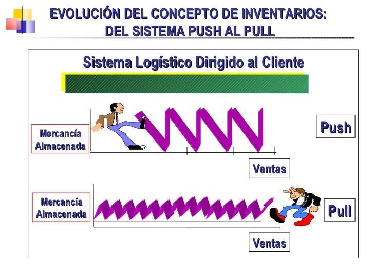 EVOLUCIÓN DEL CONCEPTO DE INVENTARIOS:  DEL SISTEMA PUSH AL PULL <ul><li>Sistema Logístico Dirigido al Cliente </li></ul>V...