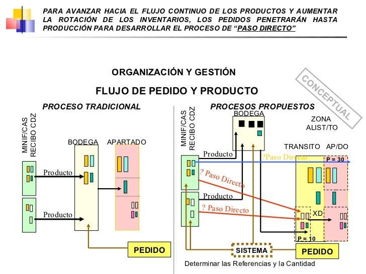 FLUJO DE PEDIDO Y PRODUCTO BODEGA ZONA  ALIST/TO MINIF/CAS RECIBO CDZ PROCESO TRADICIONAL PROCESOS PROPUESTOS Producto Pro...