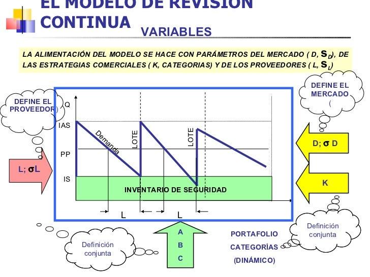EL MODELO DE REVISIÓN CONTINUA INVENTARIO DE SEGURIDAD Demanda LOTE PP Q IS L IAS L LOTE DEFINE EL  PROVEEDOR ) DEFINE EL ...