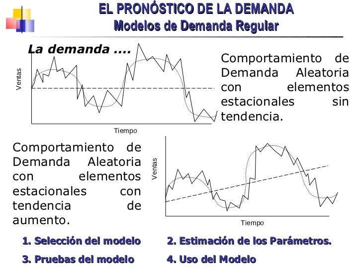 EL PRONÓSTICO DE LA DEMANDA Modelos de Demanda Regular La demanda .... Comportamiento de Demanda Aleatoria con elementos e...