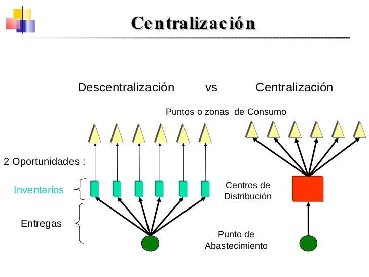 Descentralización  vs  Centralización Centralización Puntos o zonas  de Consumo Centros de Distribución Punto de Abastecim...