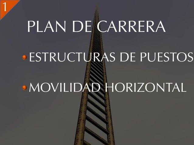 1    PLAN DE CARRERA    ESTRUCTURAS DE PUESTOS    MOVILIDAD HORIZONTAL
