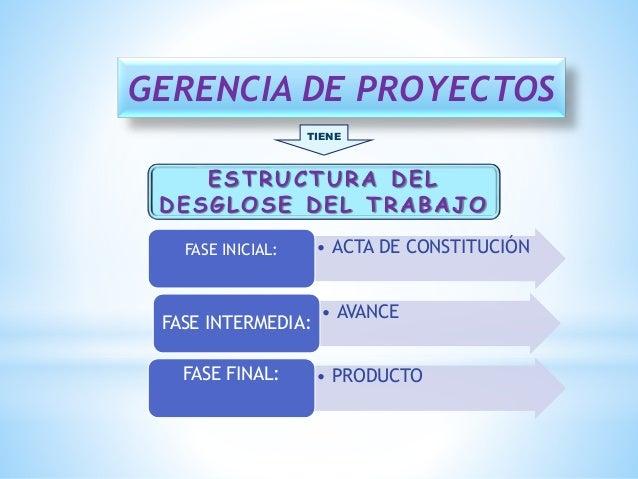 GERENCIA DE PROYECTOS TIENE ESTRUCTURA DEL DESGLOSE DEL TRABAJO • ACTA DE CONSTITUCIÓNFASE INICIAL: • AVANCE FASE INTERMED...
