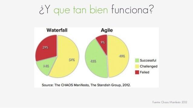 ¿Y que tan bien funciona? Fuente: Chaos Manifesto 2012
