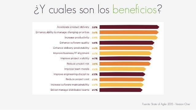 ¿Y cuales son los beneficios? Fuente: State of Agile 2015 - Version One