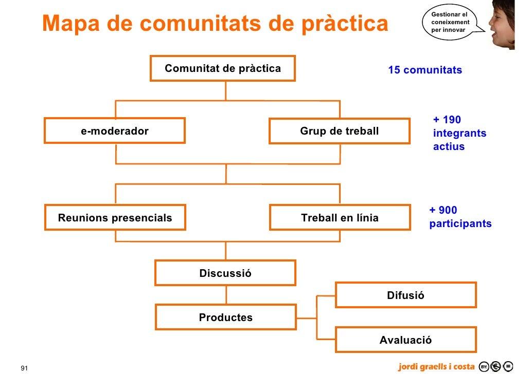 Mapa de comunitats de pràctica                                                                               Gestionar el ...