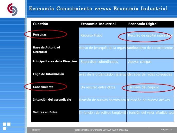 Economía Conocimiento  versus  Economía Industrial  Recurso de capital intelectual Recurso Físico  Personas  En función de...