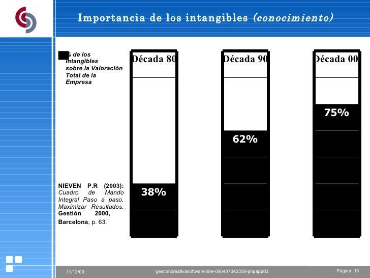 Importancia de los intangibles  (conocimiento)   % de los  Intangibles sobre la Valoración Total de la Empresa NIEVEN   P....
