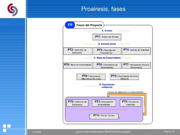 Proairesis, fases