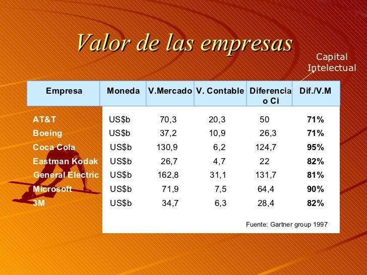 Valor de las empresas Empresa Moneda V.Mercado V. Contable AT&T US$b 70,3 20,3 50 71% Boeing US$b 37,2 10,9 26,3 71% Coca ...