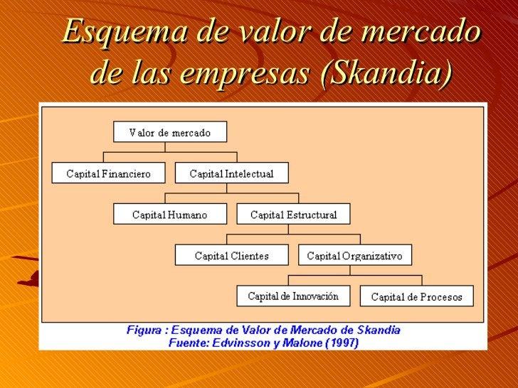 Esquema de valor de mercado de las empresas (Skandia)