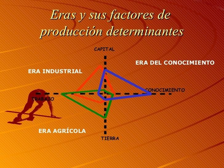 Eras y sus factores de  producción determinantes TRABAJO CAPITAL CONOCIMIENTO TIERRA ERA INDUSTRIAL ERA AGRÍCOLA ERA DEL C...