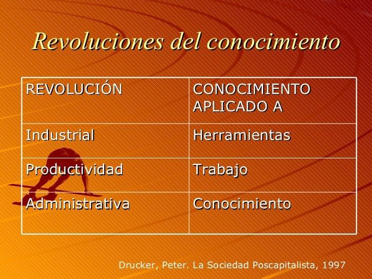 Revoluciones del conocimiento Drucker, Peter. La Sociedad Poscapitalista, 1997 REVOLUCIÓN CONOCIMIENTO APLICADO A Industri...