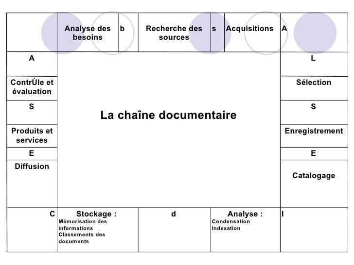 Cours du 25 janvier Gestion De L'Information Slide 2