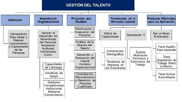 Gestion del talento (esquema)