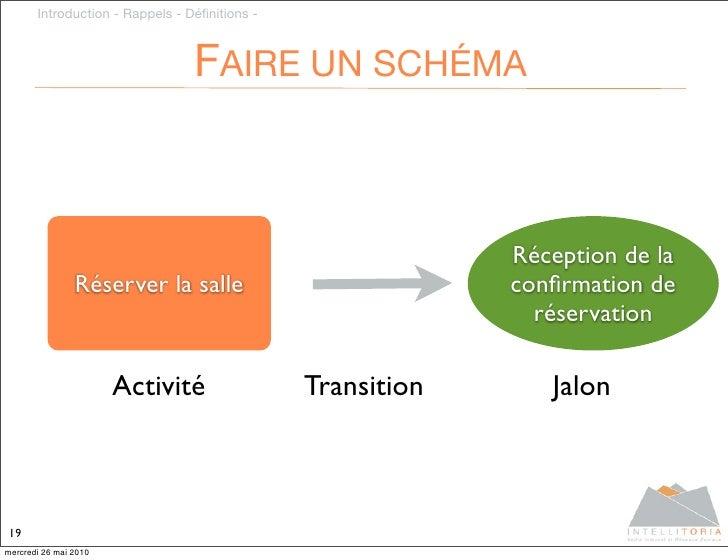 Introduction - Rappels - Définitions -                                     FAIRE UN SCHÉMA                                 ...