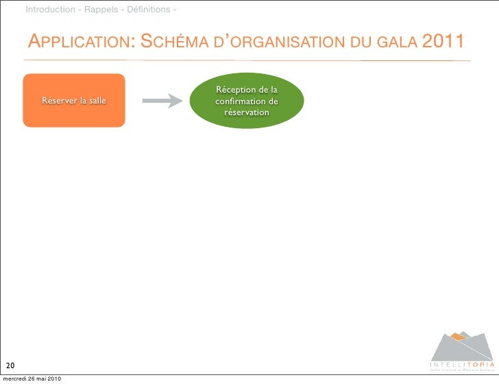 Introduction - Rappels - Définitions -           APPLICATION: SCHÉMA D'ORGANISATION DU GALA 2011                           ...