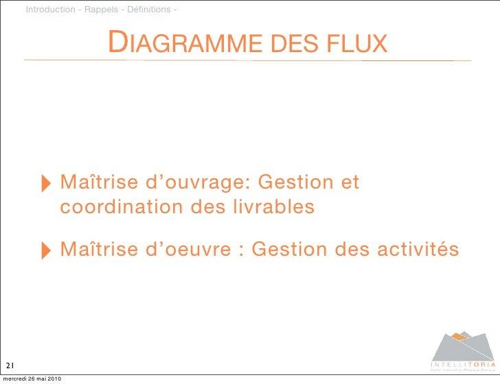 Introduction - Rappels - Définitions -                              DIAGRAMME DES FLUX               ‣ Maîtrise d'ouvrage: ...