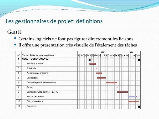 Gestion de projet 72 les gestionnaires de projet dfinitions gantt ccuart Gallery