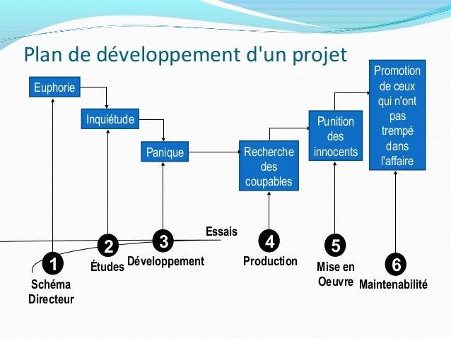 Gestion de projet for Projet de plan
