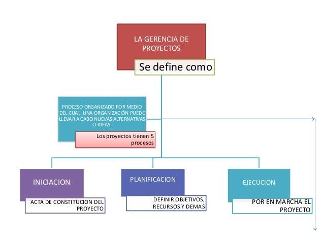 LA GERENCIA DE PROYECTOS Se define como INICIACION ACTA DE CONSTITUCION DEL PROYECTO PLANIFICACION DEFINIR OBJETIVOS, RECU...