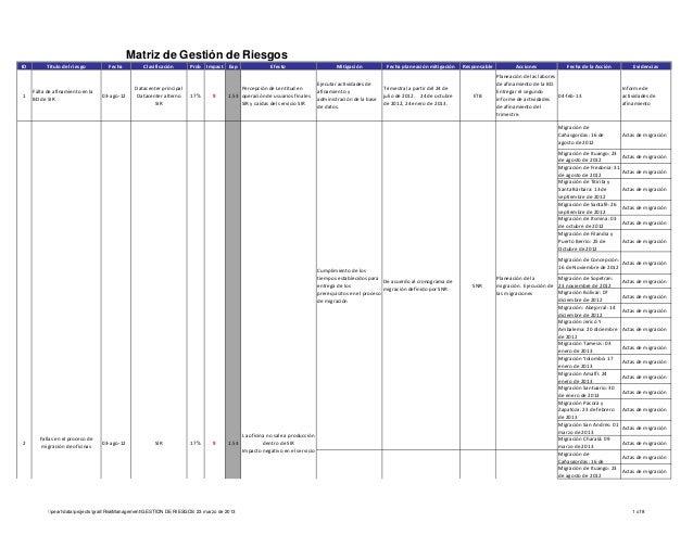 ID Titulo del riesgo Fecha Clasificación Prob Impact Exp Efecto Mitigación Fecha planeación mitigación Responsable Accione...