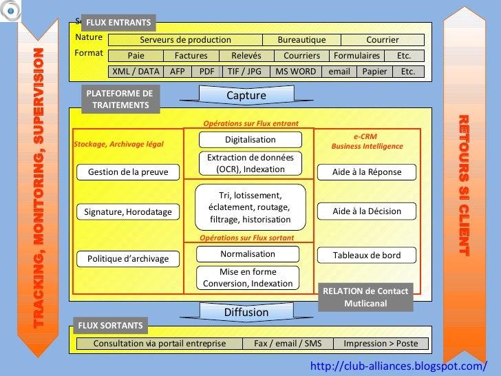 Paie Papier Factures Relevés Courriers Formulaires Etc. TIF / JPG XML / DATA PDF email Etc. Serveurs de production Bureaut...