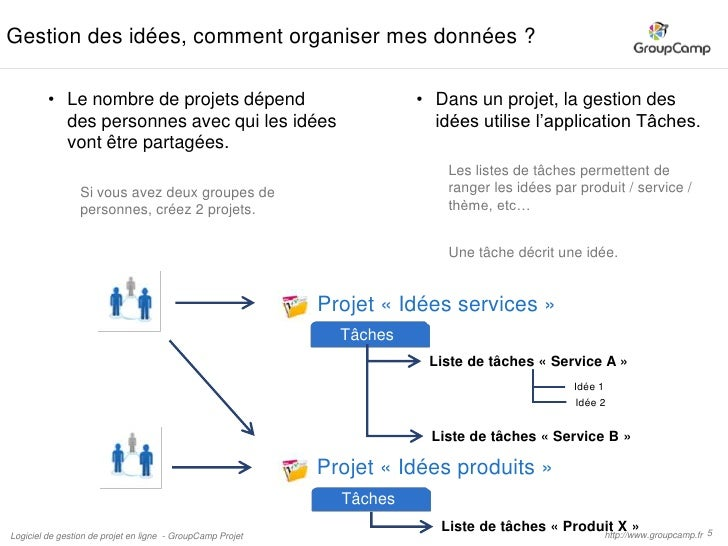 Gestion des id es en mode projet groupcamp for Idee application web
