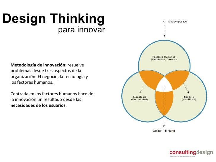 Design Thinking Metodología de innovación : resuelve problemas desde tres aspectos de la organización: El negocio, la tecn...
