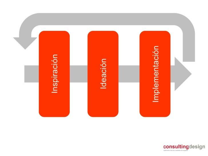 Inspiración Ideación Implementación