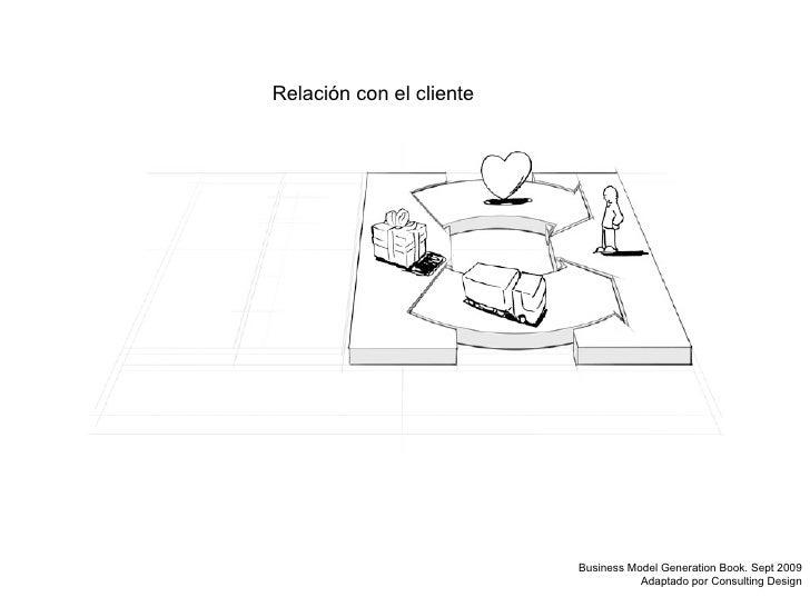 Relación con el cliente Business Model Generation Book. Sept 2009 Adaptado por Consulting Design