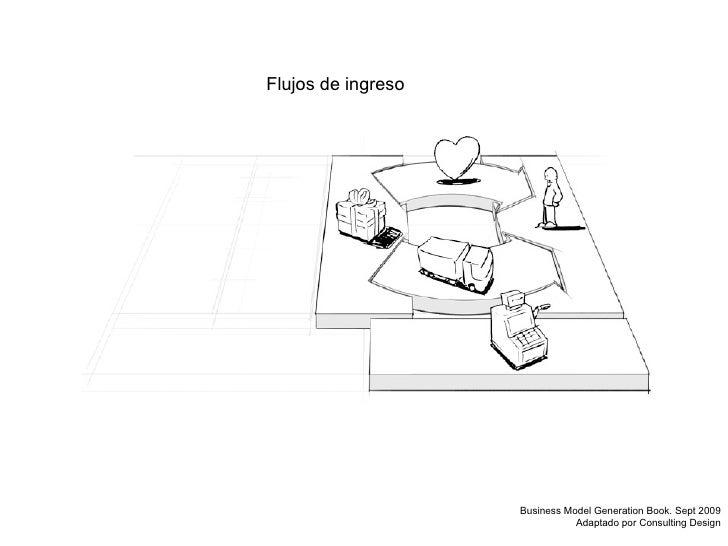 Flujos de ingreso Business Model Generation Book. Sept 2009 Adaptado por Consulting Design