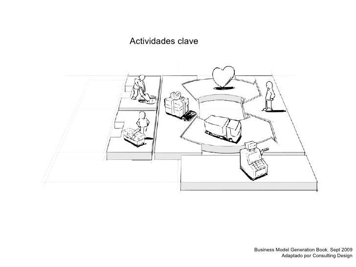 Actividades clave Business Model Generation Book. Sept 2009 Adaptado por Consulting Design