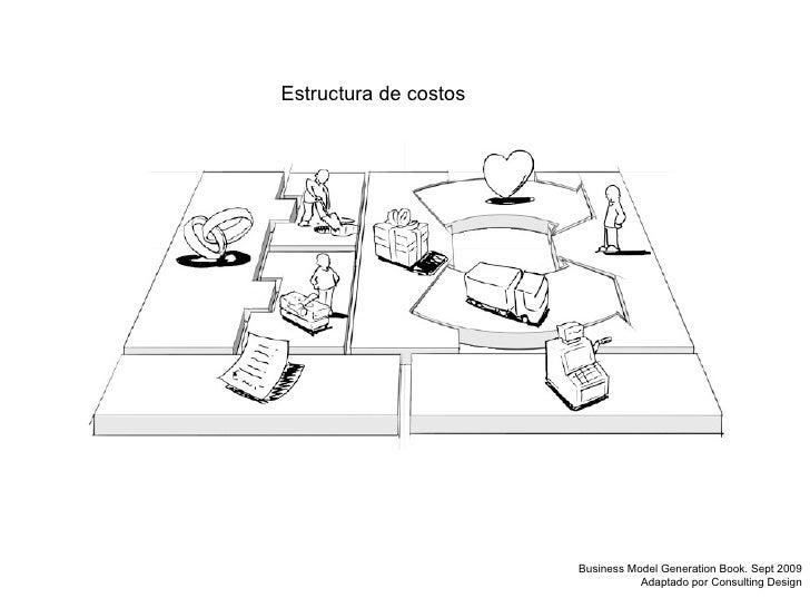 Estructura de costos Business Model Generation Book. Sept 2009 Adaptado por Consulting Design
