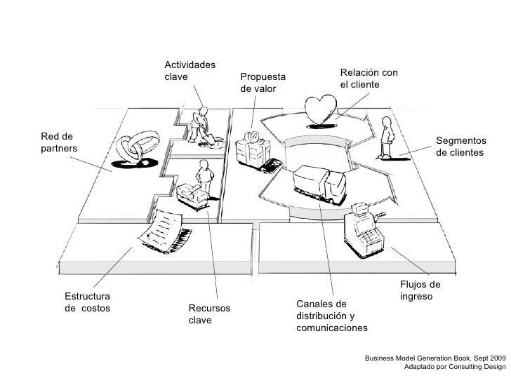 Segmentos de clientes Flujos de ingreso Relación con el cliente Canales de distribución y comunicaciones Estructura de  co...